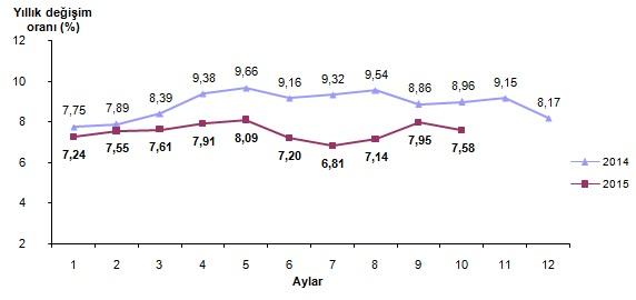 turkiye enflasyon