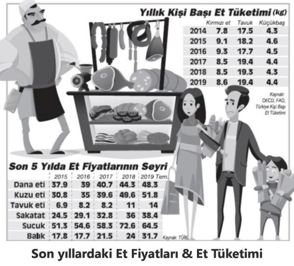 et fiyatları ve et tüketimi tablosu